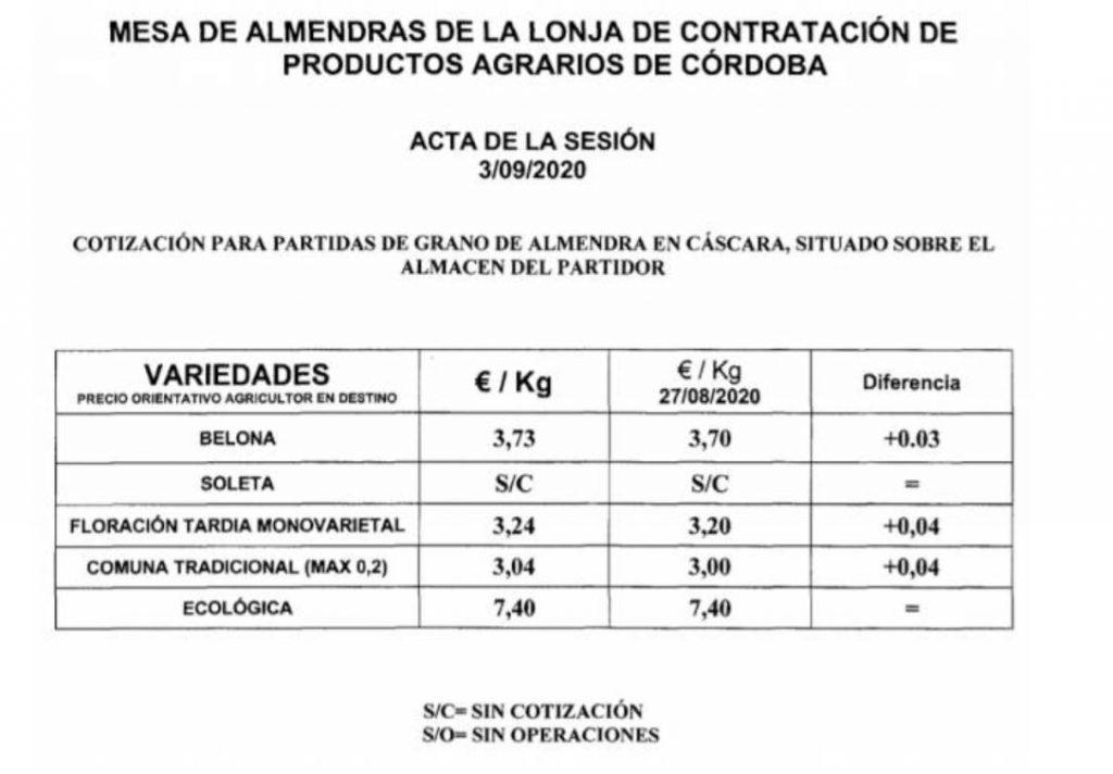 Precios almendra lonja Córdoba