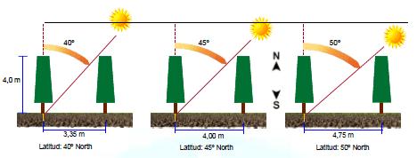 Efecto de la latitud en una plantación de almendros