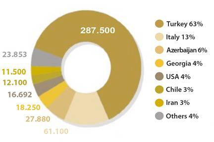 disctribucion del cultivo del avellano