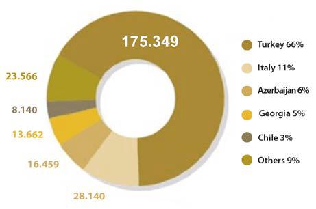 exportaciones del cultivo de la avellana